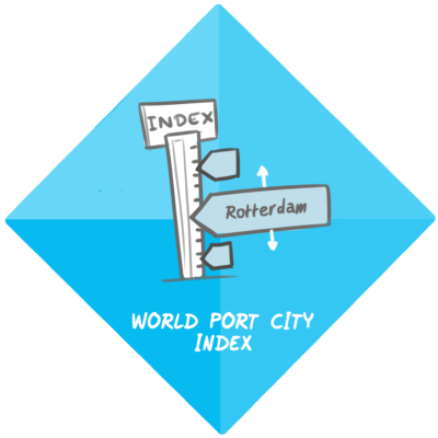 World Port City Index
