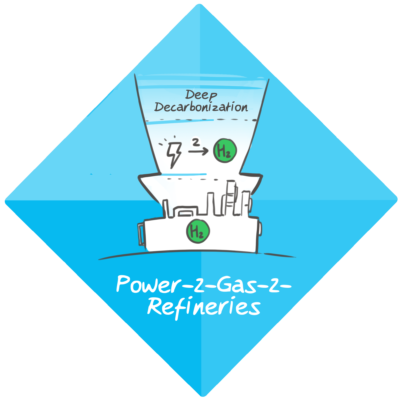 DDP – Power-2-Gas-2-Refineries