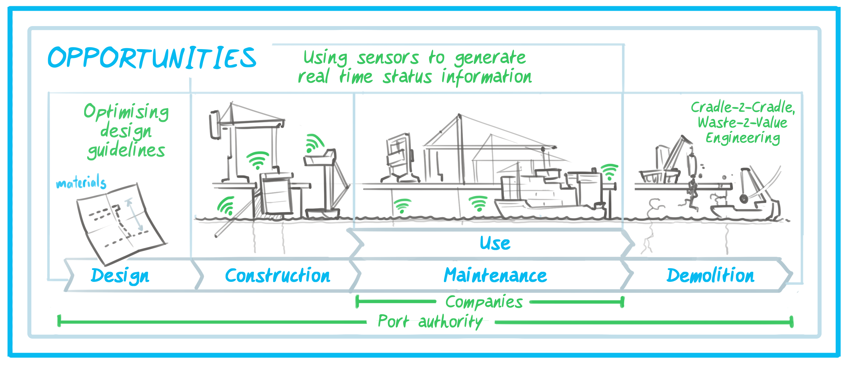 Quay Walls Of The Future With Sensors Providing Data Smart Port Wall Schematic Engineering Diagram Finally Information Provided By Can Be Used In Development And Improvement