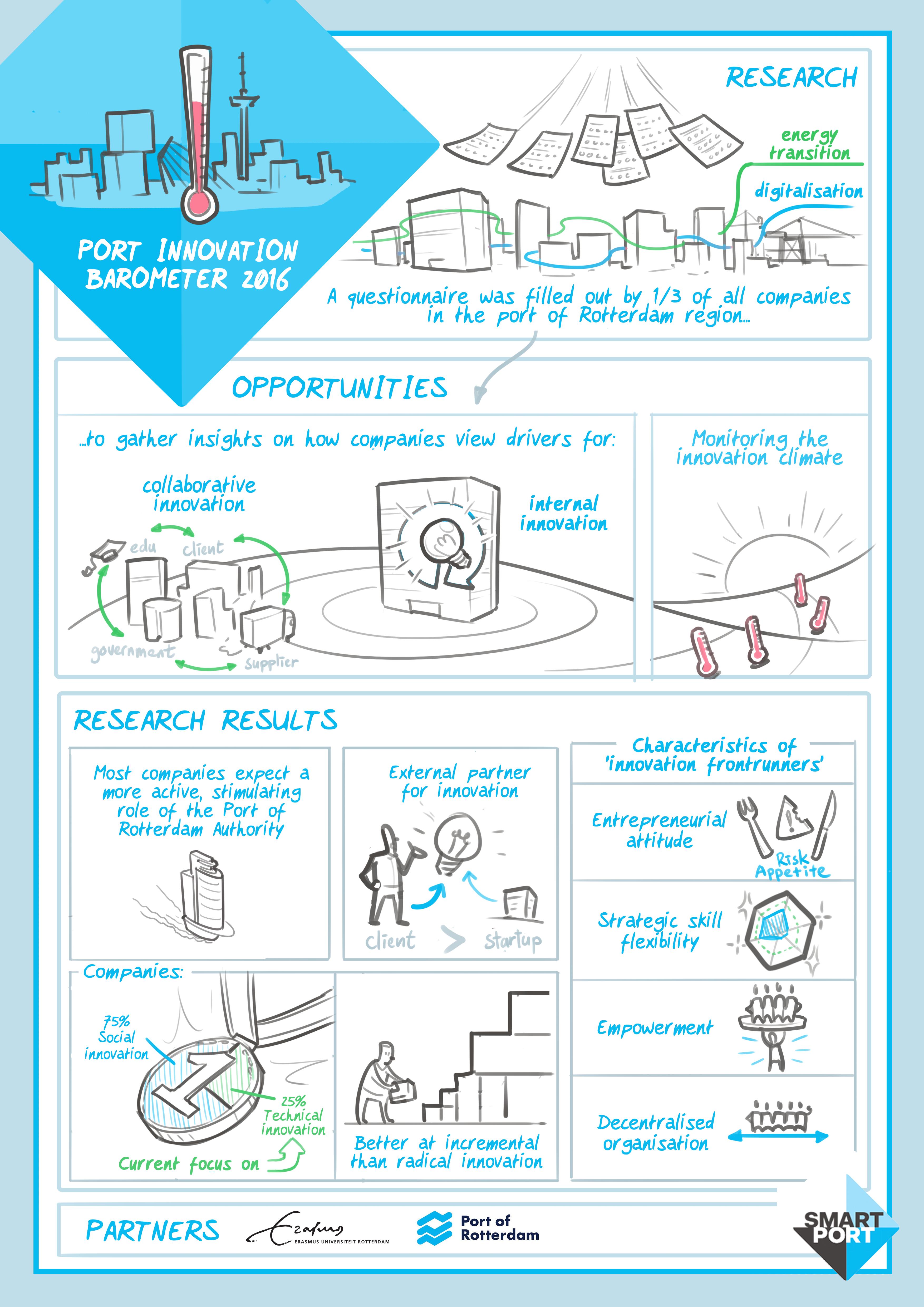Haven Innovatie Barometer 2016
