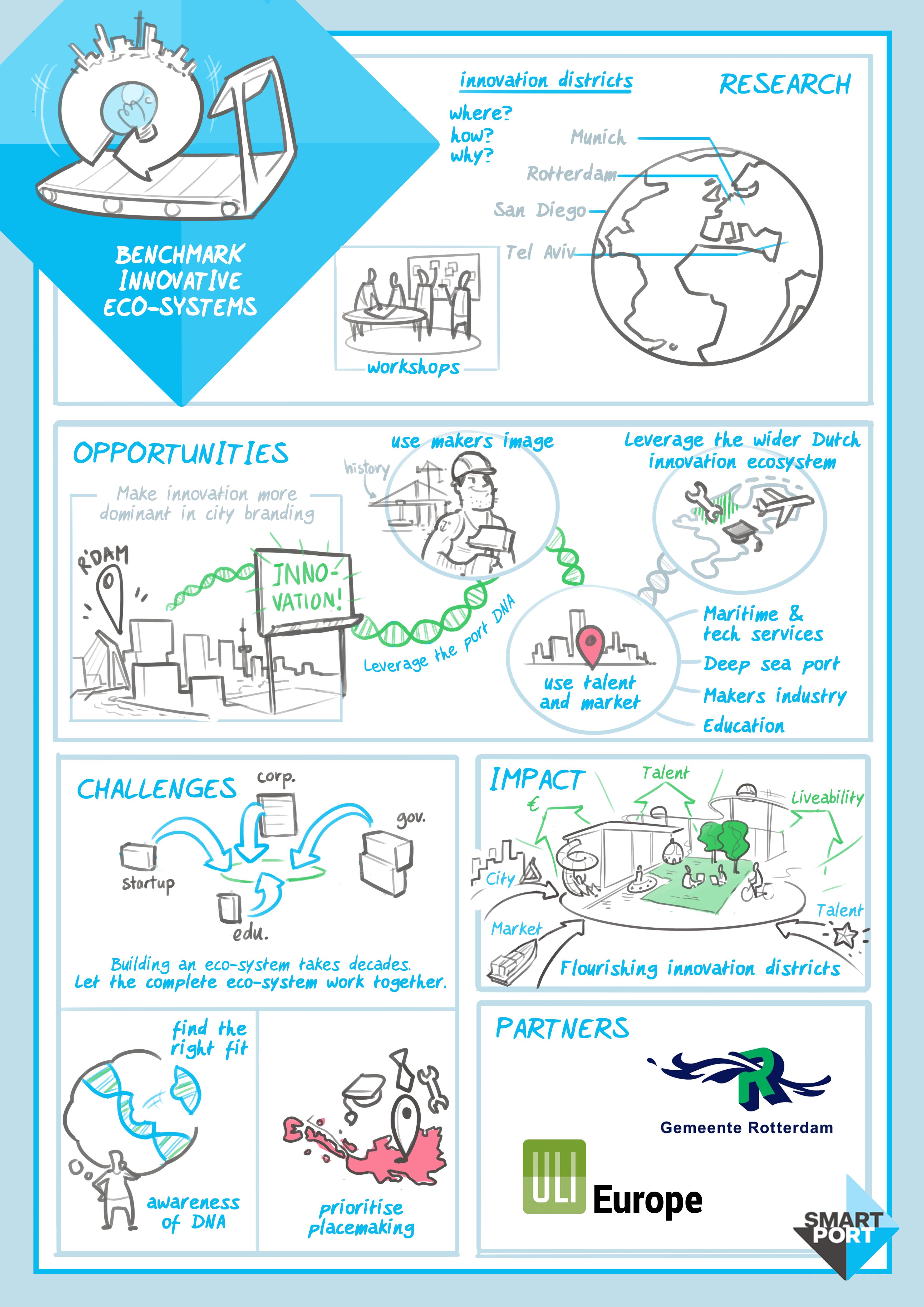 Benchmark innovatie-ecosystemen