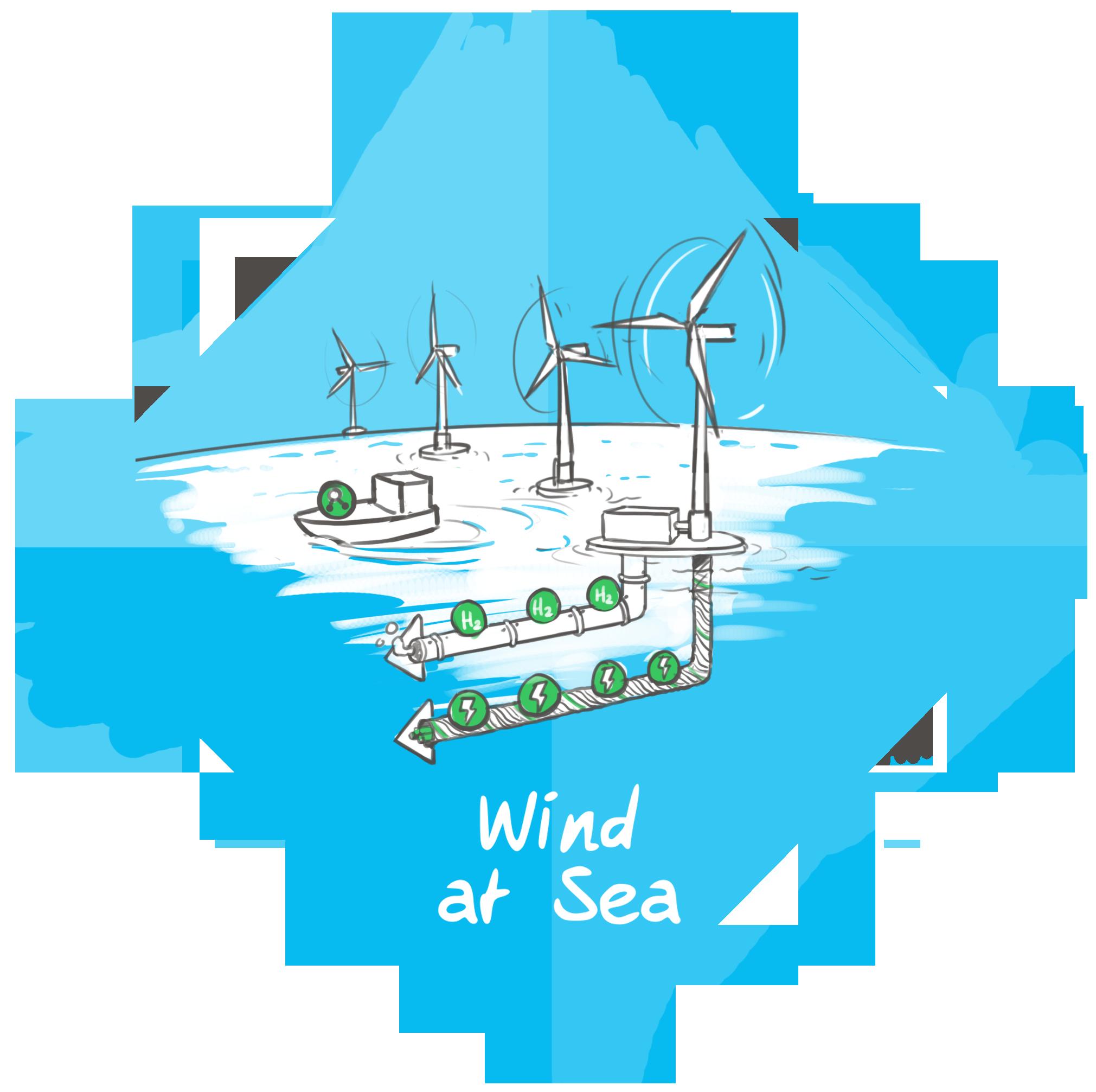 70 GW Wind op Zee