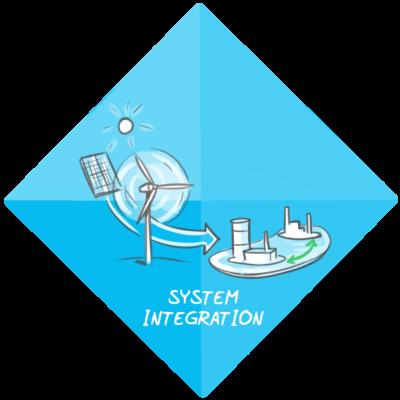 System integration Energy